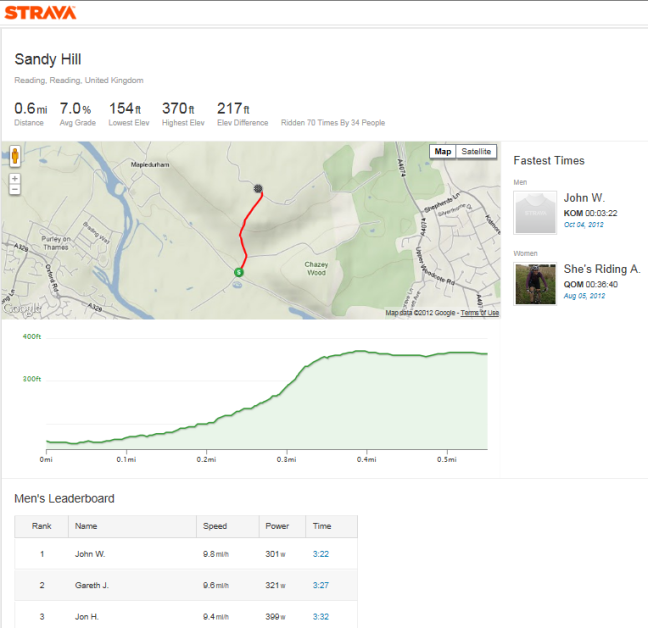 Strava leaderboard for Sandy Hill, Oxfordshire
