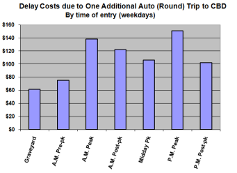 Graph showing Congestion Costs outlined in Komanoff's Balanced Transportation Analysis