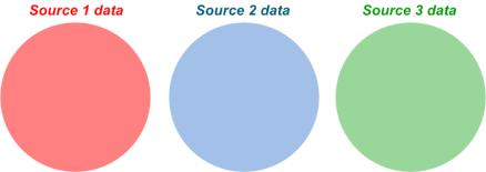 Simple representation of three multiple data sources