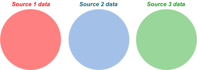 Simple representation of three multiple data sources