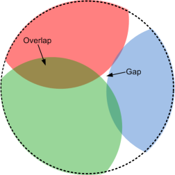 Close up representation of the CMDB failing to support its output requirements due to gaps and overlaps
