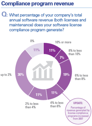 KMPG survey responses about revenue derived from software audits