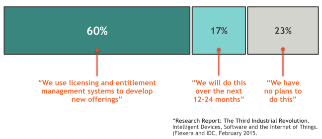 "Chart from Internet of Things study by Flexera, showing that 60% of vendors say ""We use licensing and entitlement management systems to develop new offerings"""