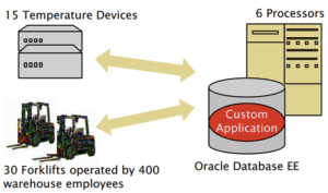 Forklift-based licensing example from the Oracle Software Investment guide