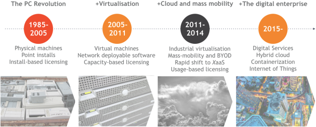 The evolution of IT Assets